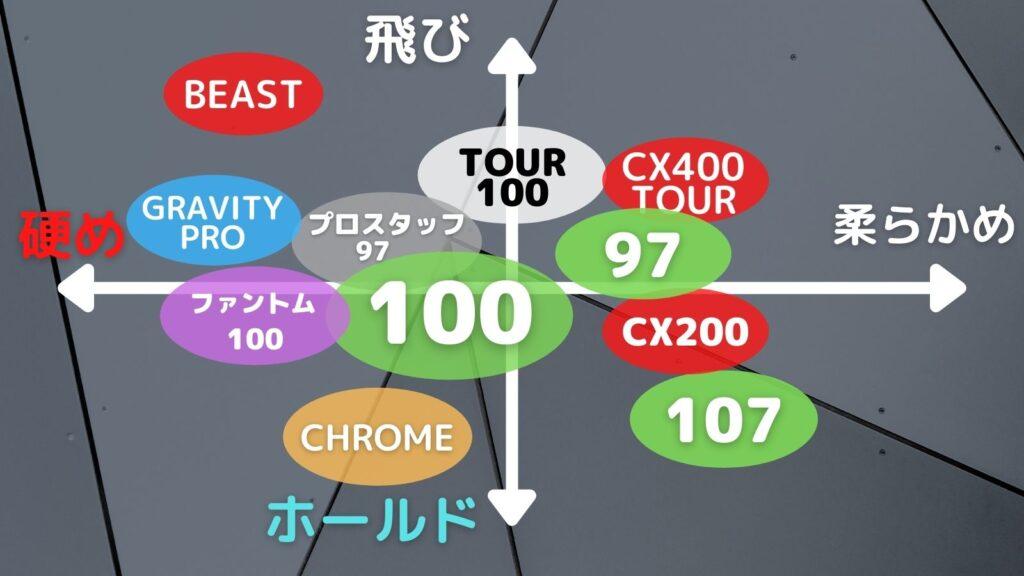 ファントムグラファイト100とライバルテニスラケットの比較図